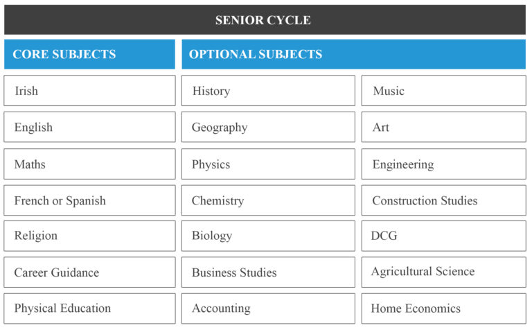 Senior Cycle Subjects